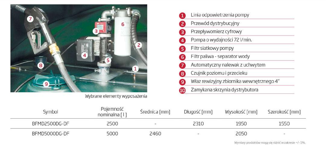 Wyposażenie zbiornika DESO